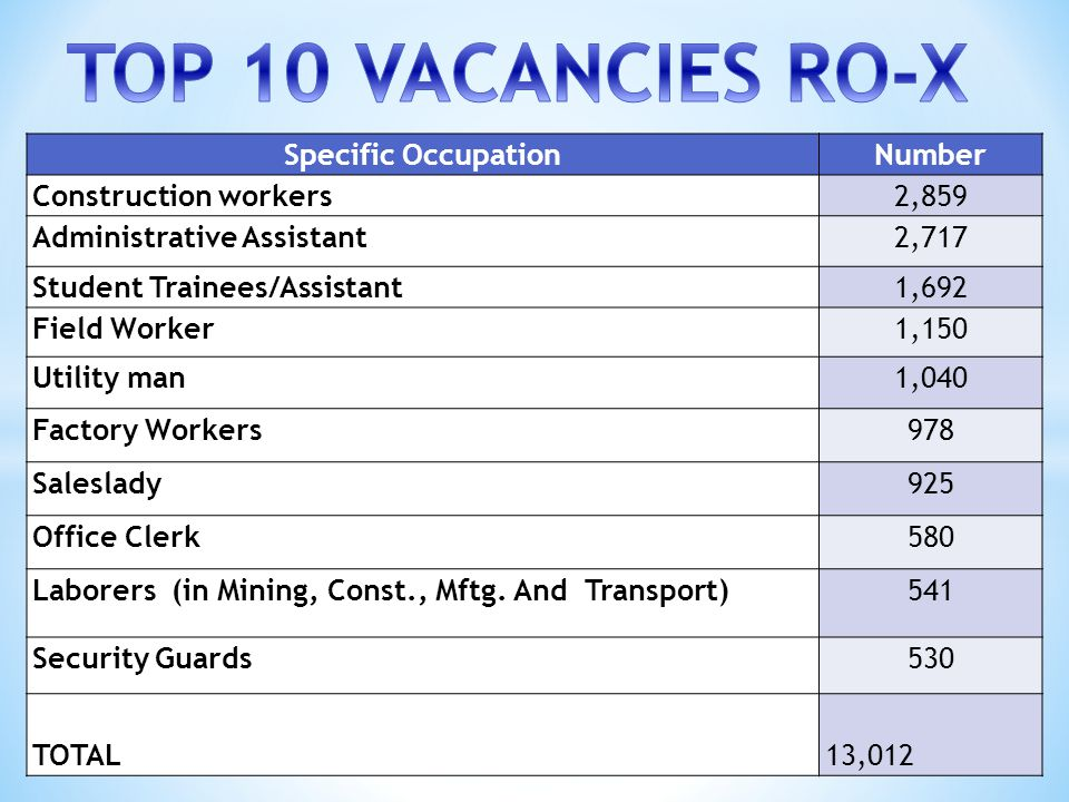 TOP 10 VACANCIES RO-X Specific Occupation Number Construction workers