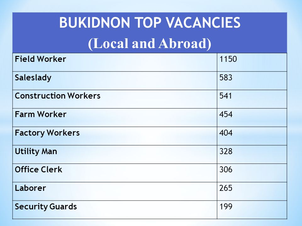 BUKIDNON TOP VACANCIES