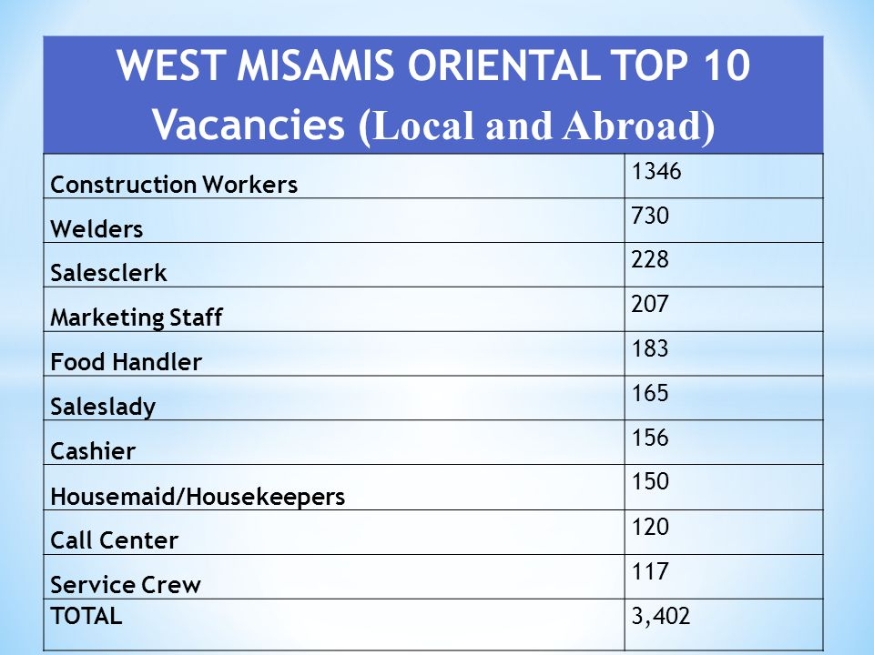 WEST MISAMIS ORIENTAL TOP 10 Vacancies (Local and Abroad)