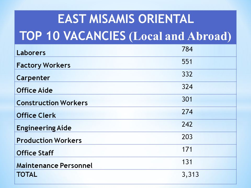 TOP 10 VACANCIES (Local and Abroad)