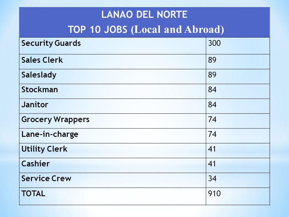 TOP 10 JOBS (Local and Abroad)