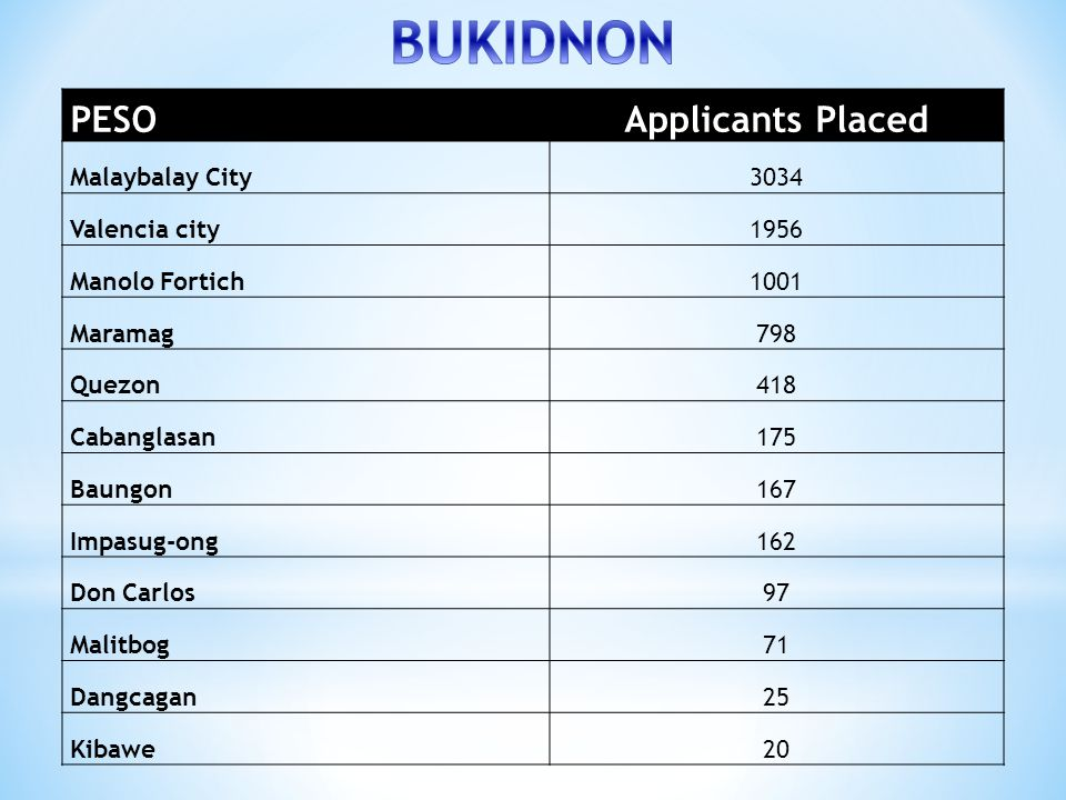BUKIDNON PESO Applicants Placed Malaybalay City 3034 Valencia city