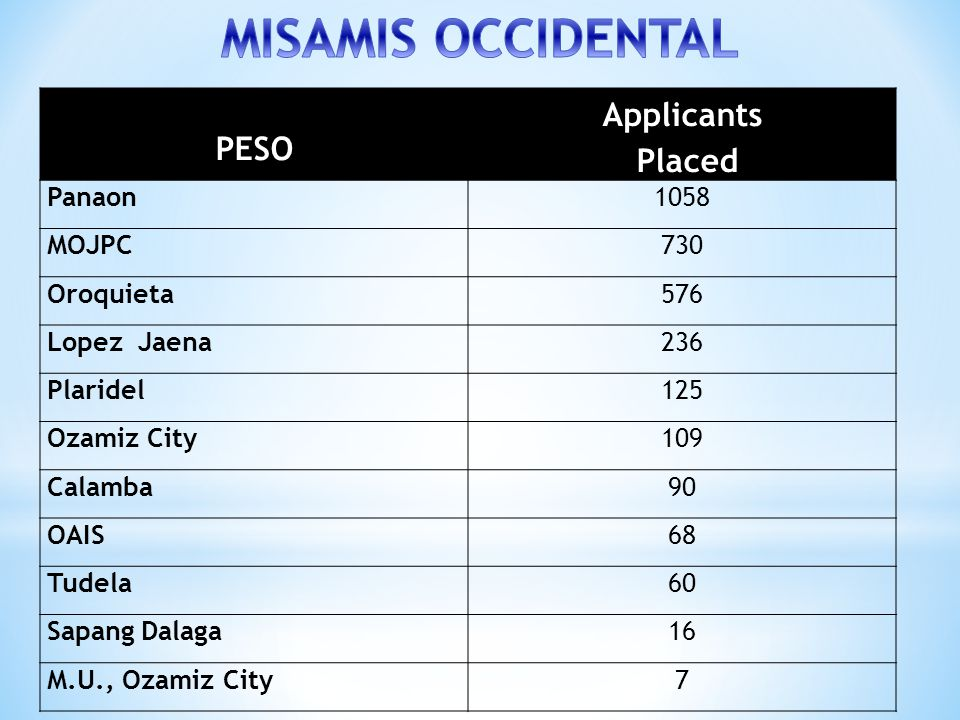 MISAMIS OCCIDENTAL Applicants Placed PESO Panaon 1058 MOJPC 730