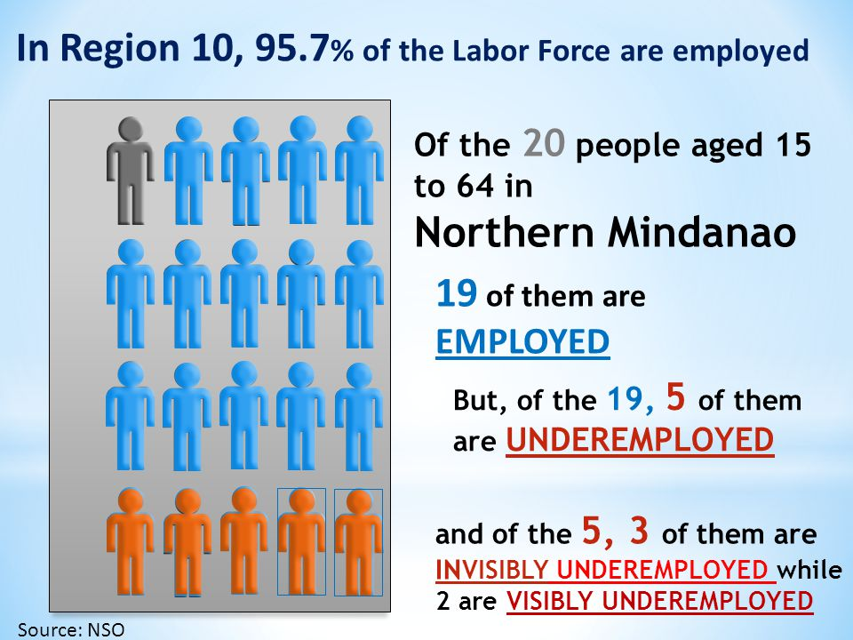 In Region 10, 95.7% of the Labor Force are employed