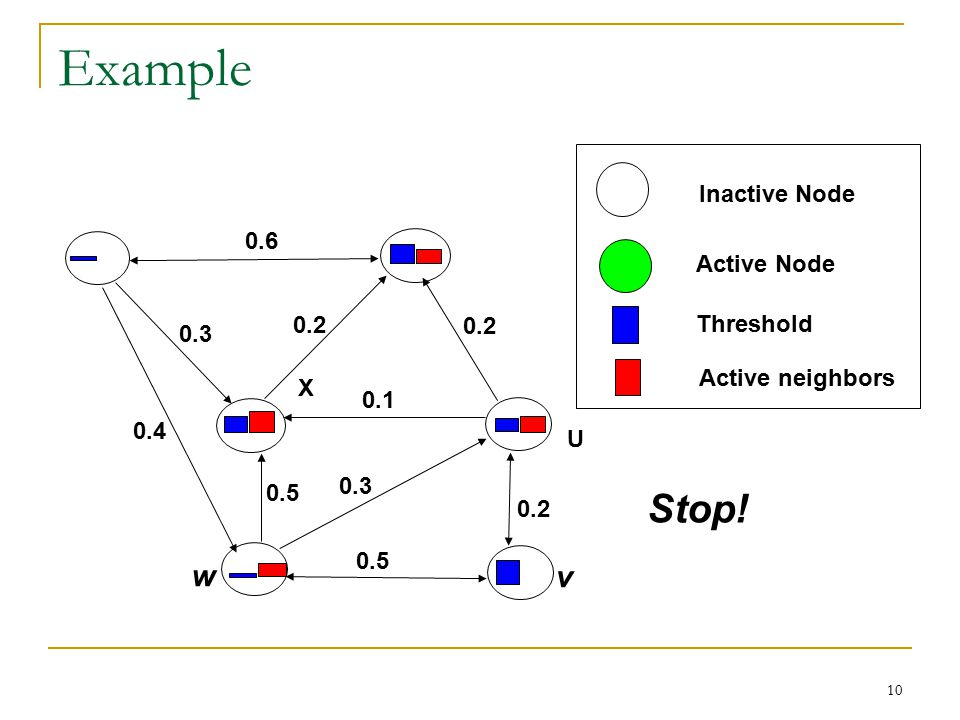 Example Stop! w v Inactive Node 0.6 Active Node 0.2 Threshold 0.2 0.3