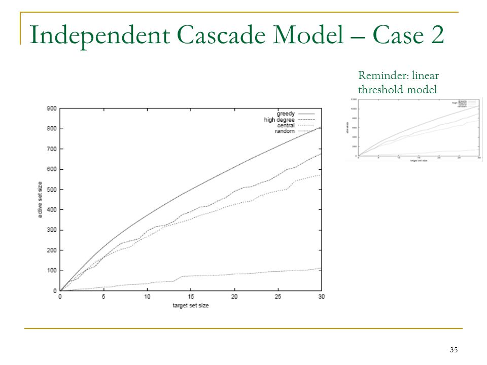 Independent Cascade Model – Case 2