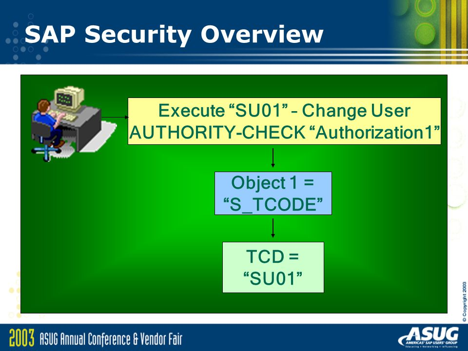 Execute SU01 – Change User AUTHORITY-CHECK Authorization1