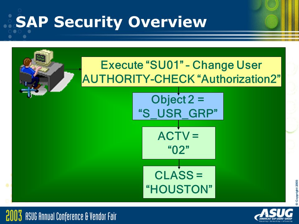 Execute SU01 – Change User AUTHORITY-CHECK Authorization2