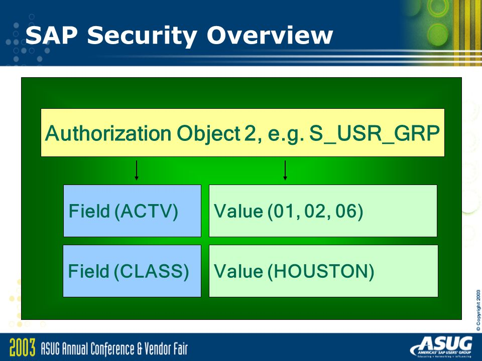 Authorization Object 2, e.g. S_USR_GRP