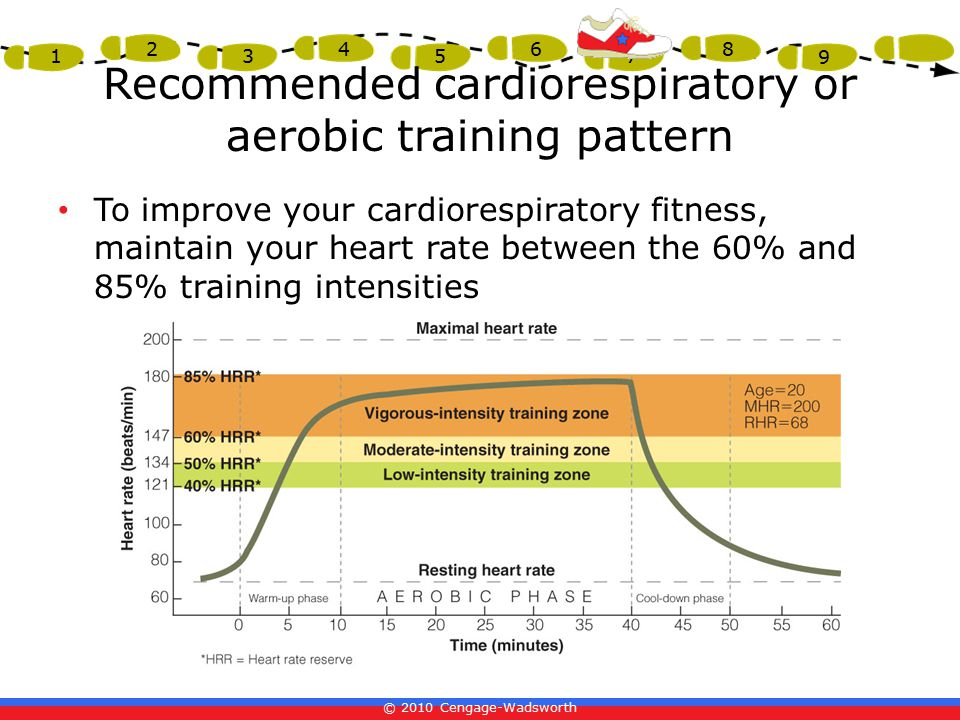 Recommended cardiorespiratory or aerobic training pattern