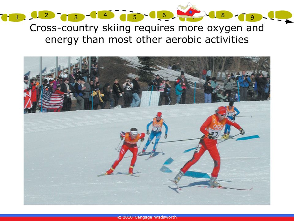 Cross-country skiing requires more oxygen and energy than most other aerobic activities