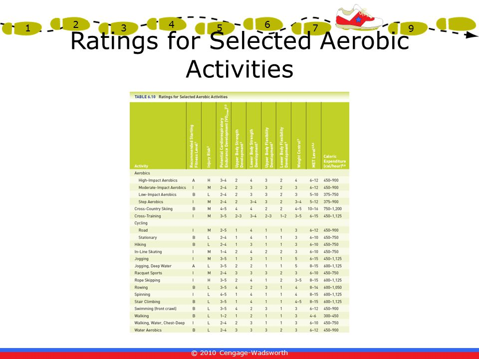 Ratings for Selected Aerobic Activities