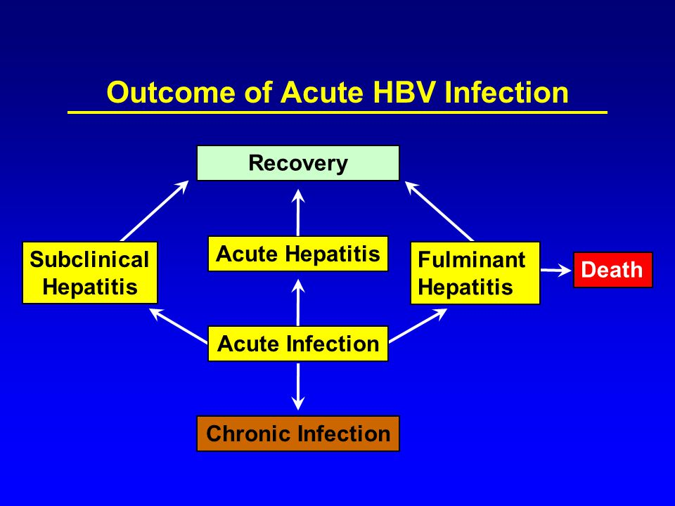 Outcome of Acute HBV Infection