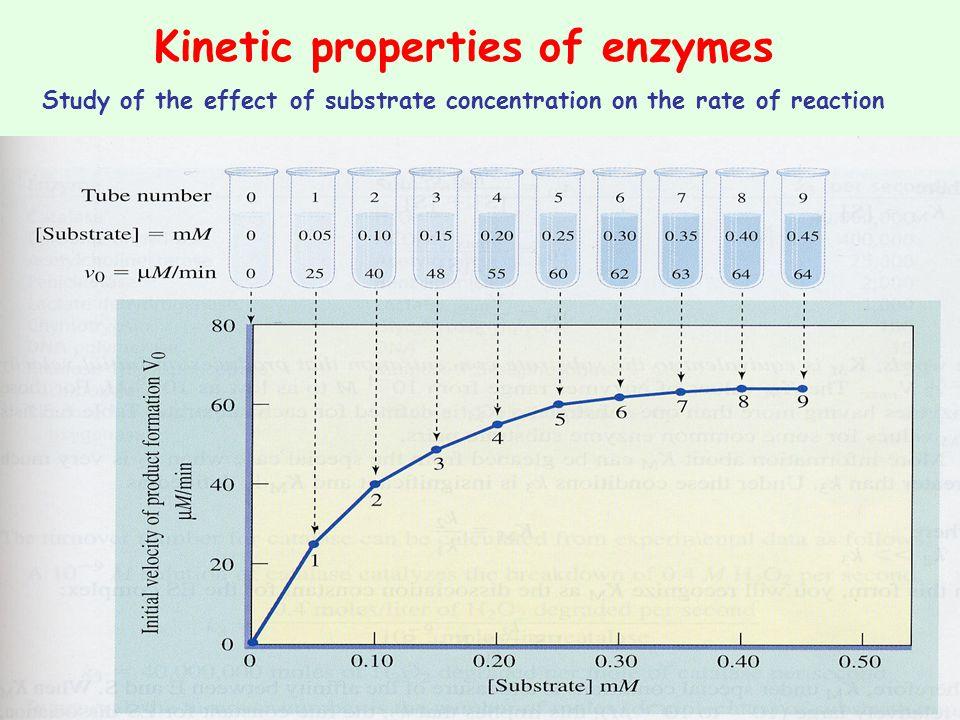 Kinetic properties of enzymes