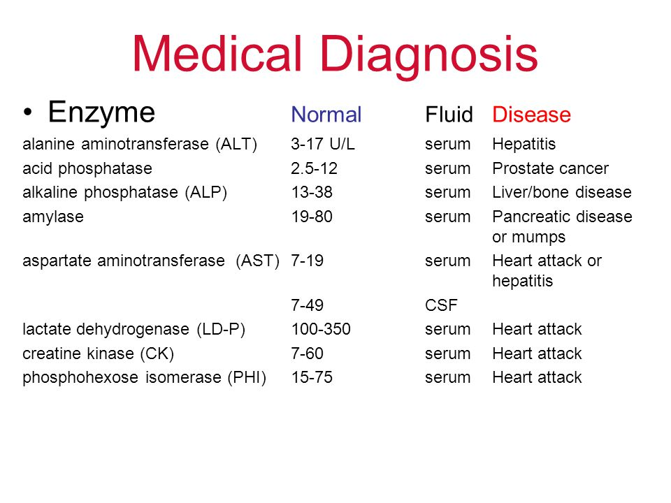 Medical Diagnosis Enzyme Normal Fluid Disease