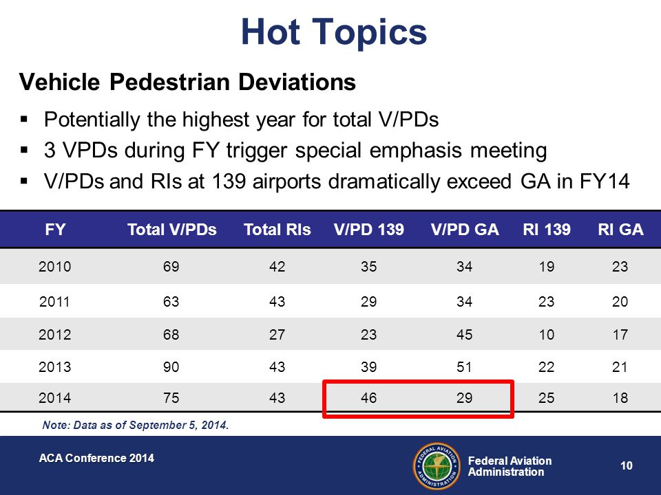 Hot Topics Vehicle Pedestrian Deviations