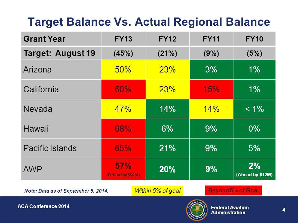 Target Balance Vs. Actual Regional Balance