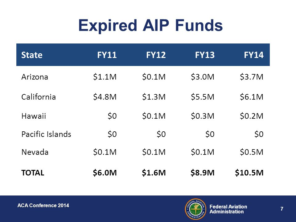 Expired AIP Funds State FY11 FY12 FY13 FY14 Arizona $1.1M $0.1M $3.0M