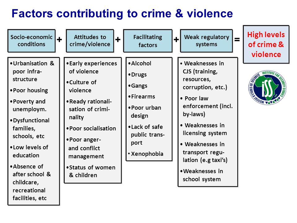 Factors contributing to crime & violence