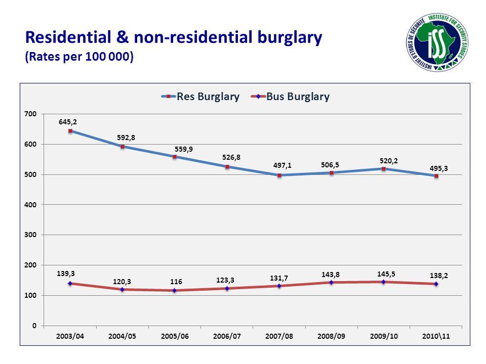 Residential & non-residential burglary