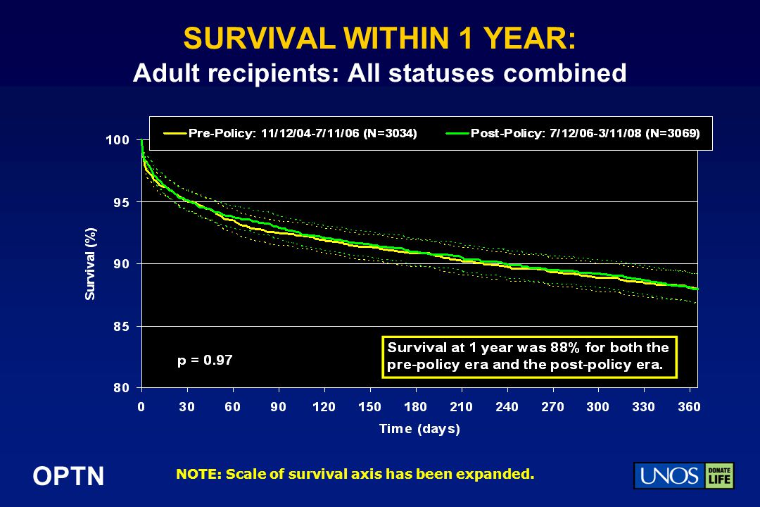 SURVIVAL WITHIN 1 YEAR: Adult recipients: All statuses combined