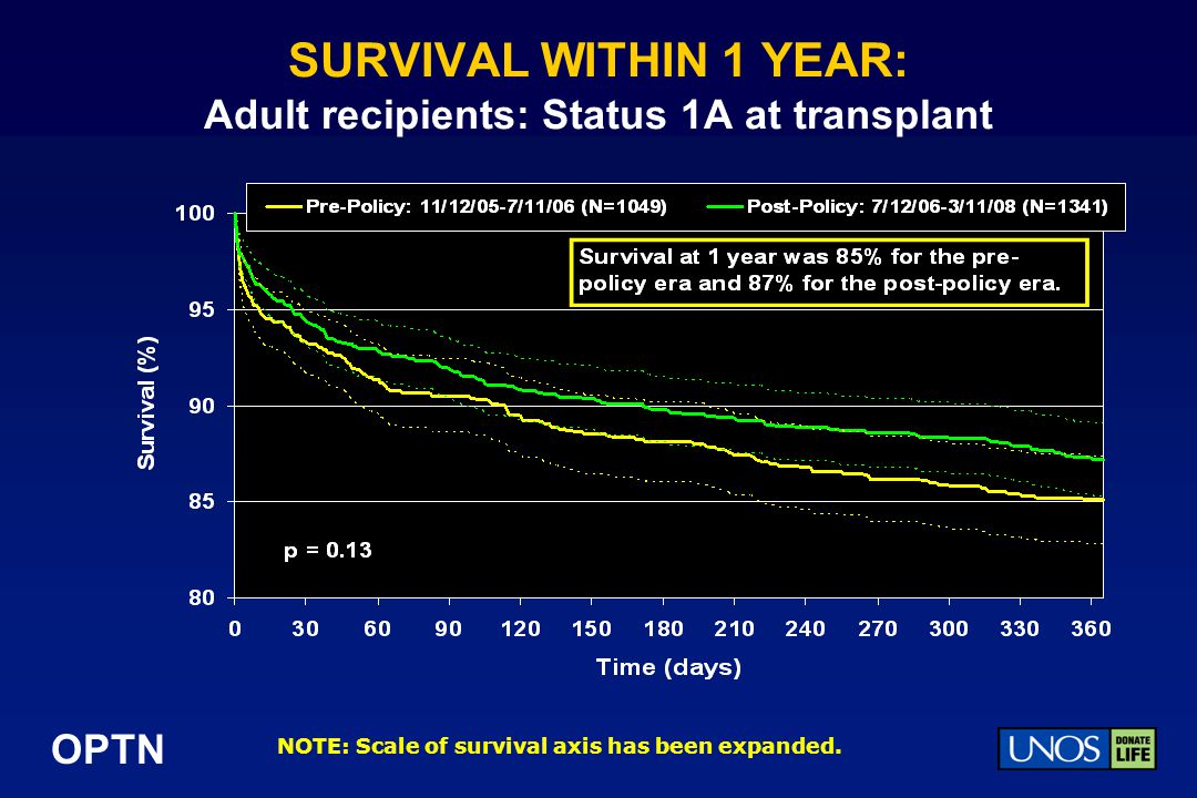 SURVIVAL WITHIN 1 YEAR: Adult recipients: Status 1A at transplant