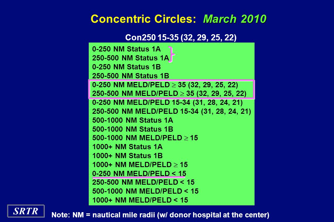 Concentric Circles: March 2010