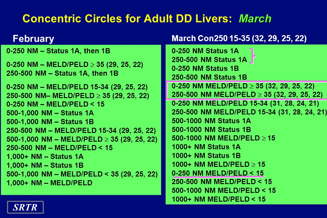 Concentric Circles for Adult DD Livers: March