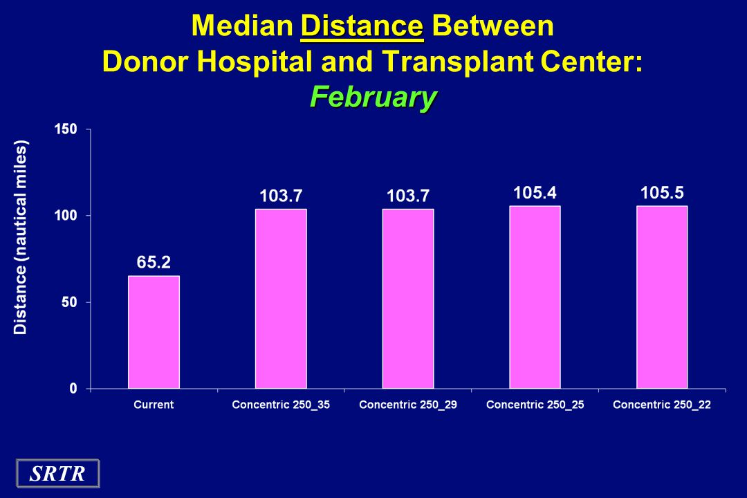 Median Distance Between Donor Hospital and Transplant Center: February