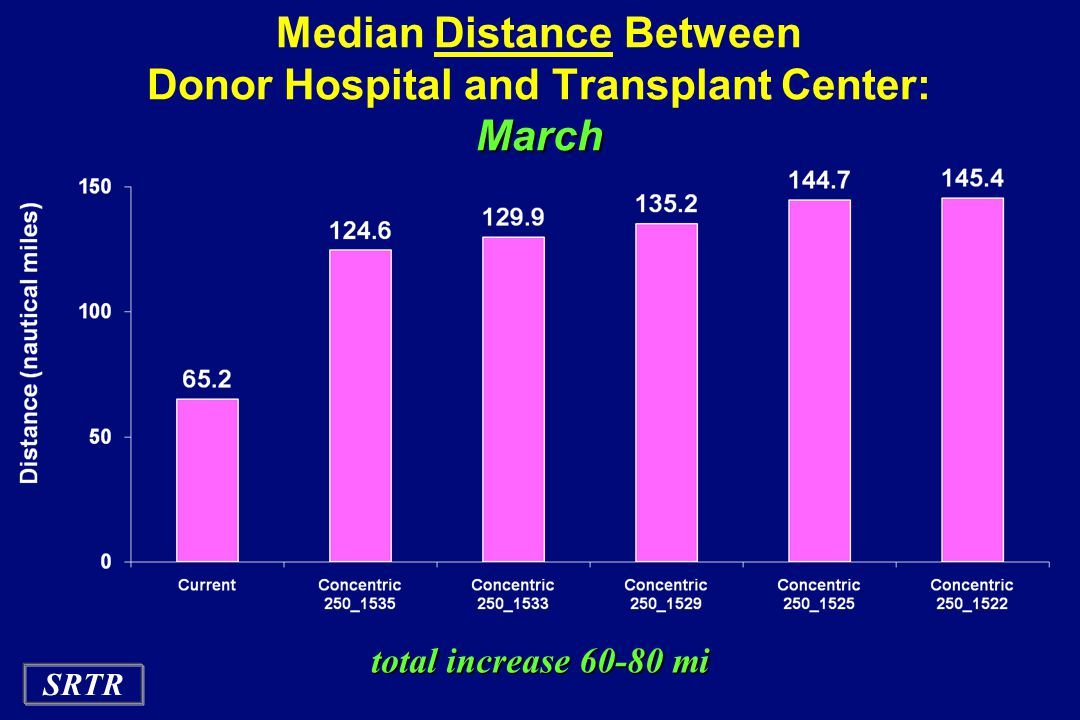 Median Distance Between Donor Hospital and Transplant Center: March