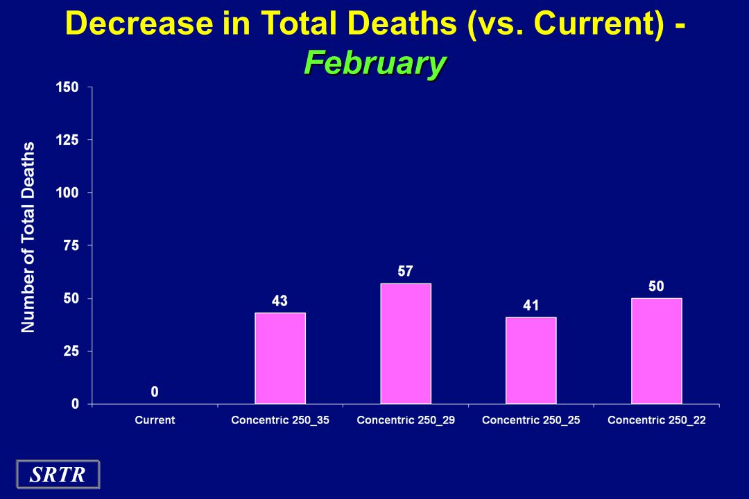 Decrease in Total Deaths (vs. Current) - February