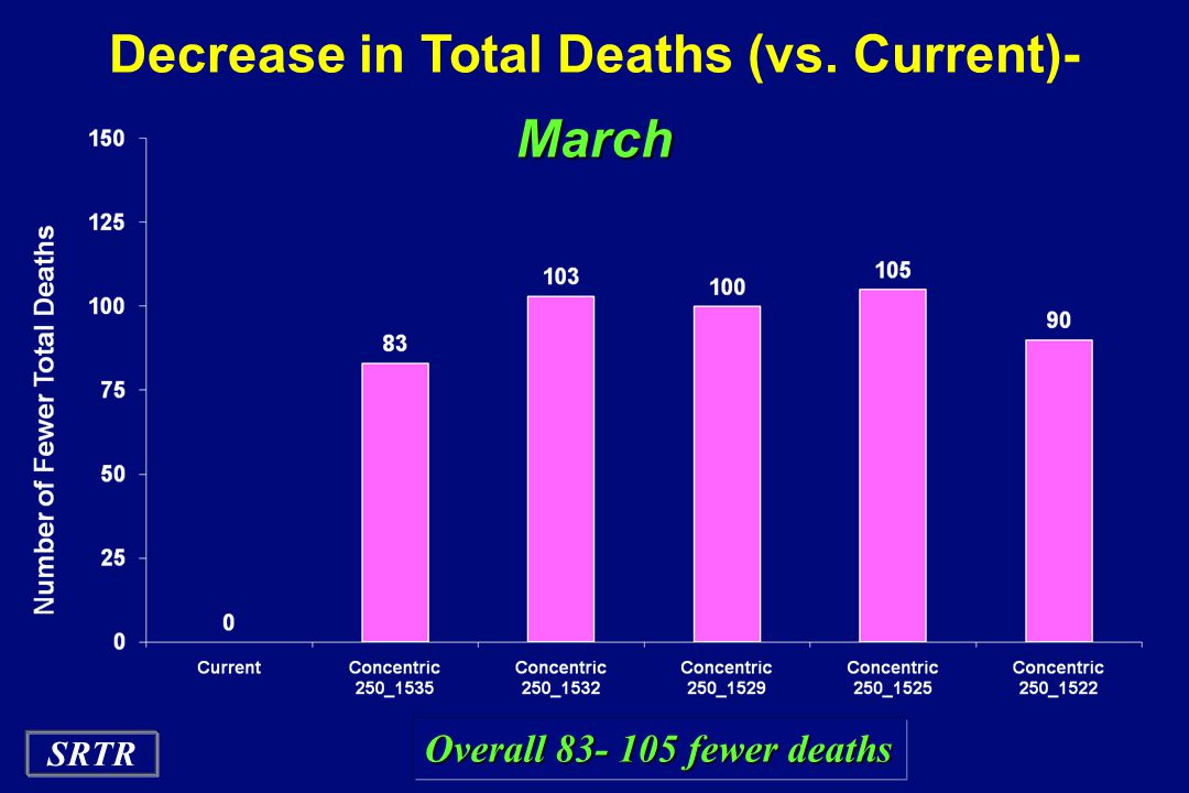Decrease in Total Deaths (vs. Current)-