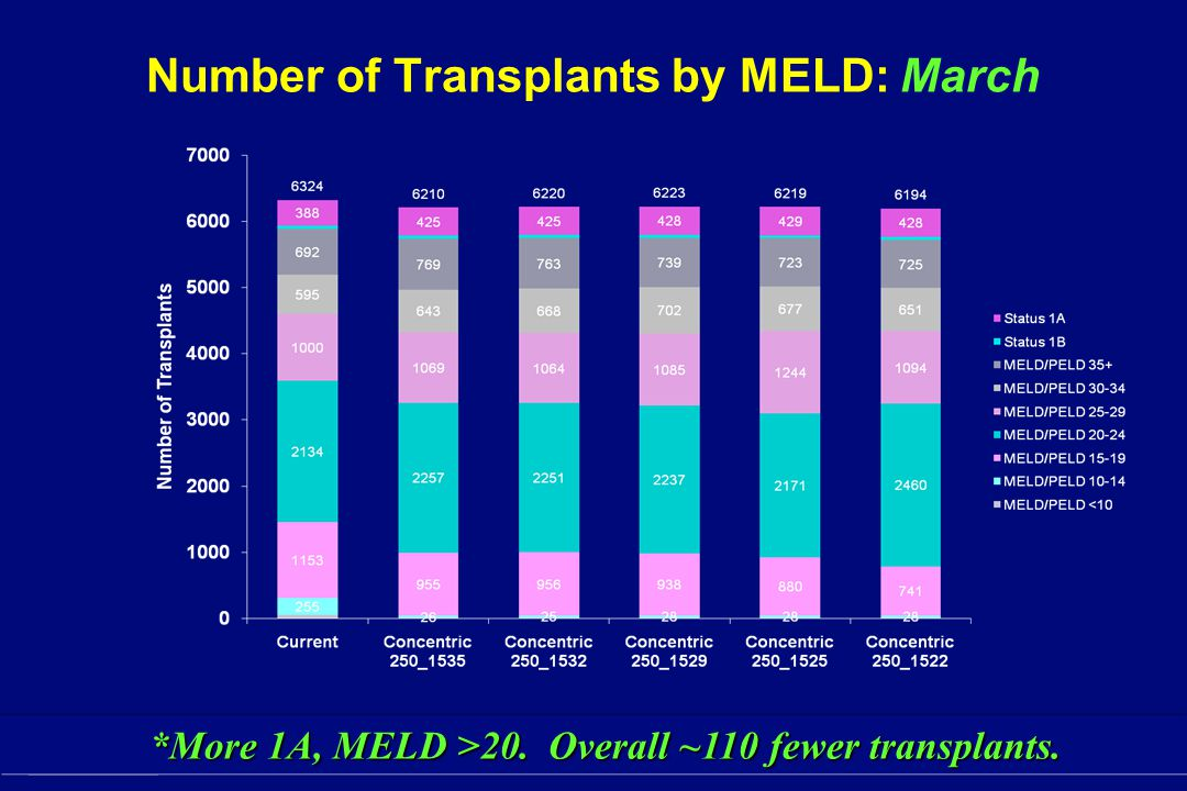 Number of Transplants by MELD: March