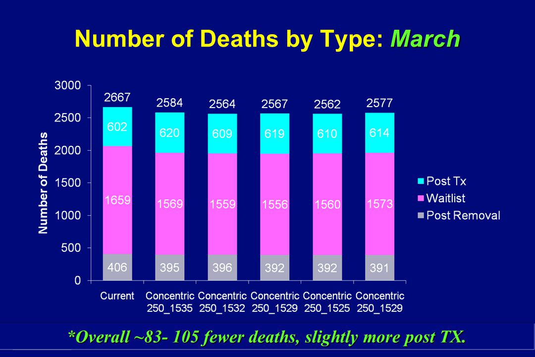 Number of Deaths by Type: March