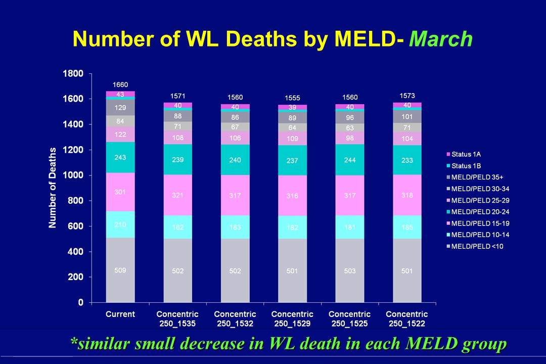Number of WL Deaths by MELD- March