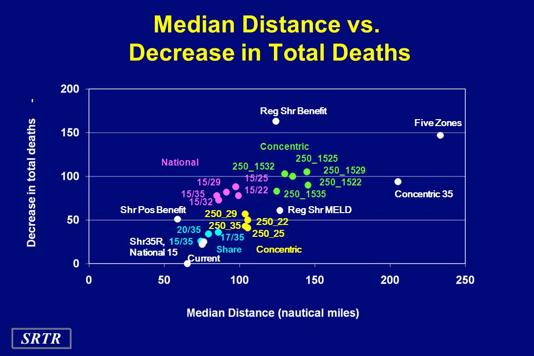Median Distance vs. Decrease in Total Deaths