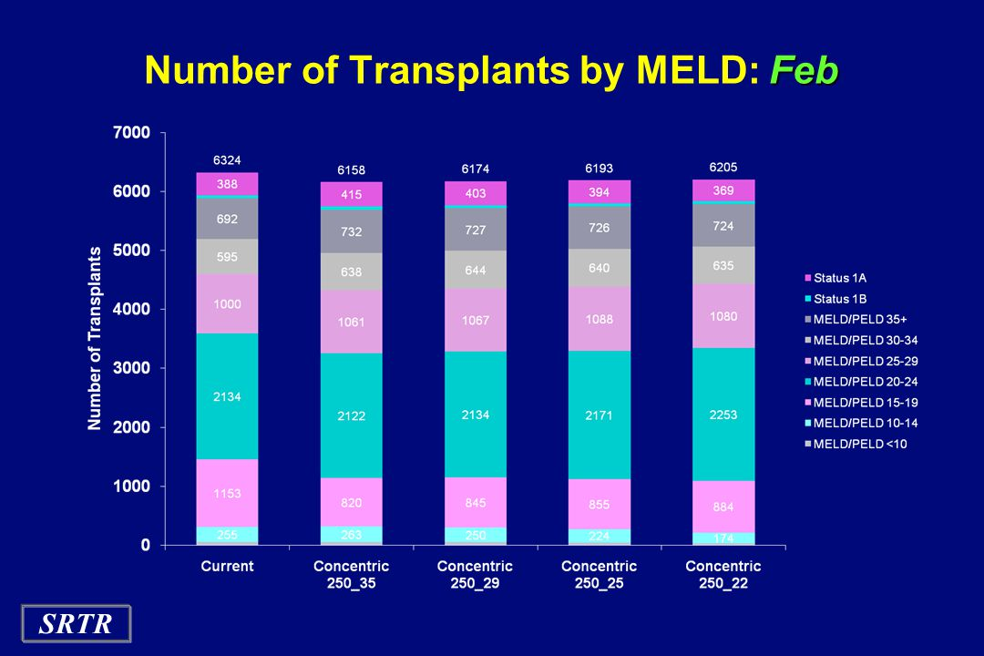 Number of Transplants by MELD: Feb