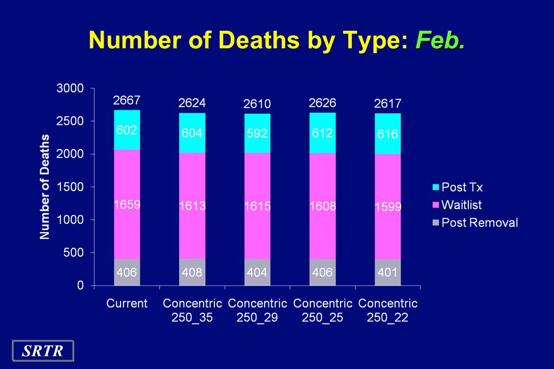 Number of Deaths by Type: Feb.
