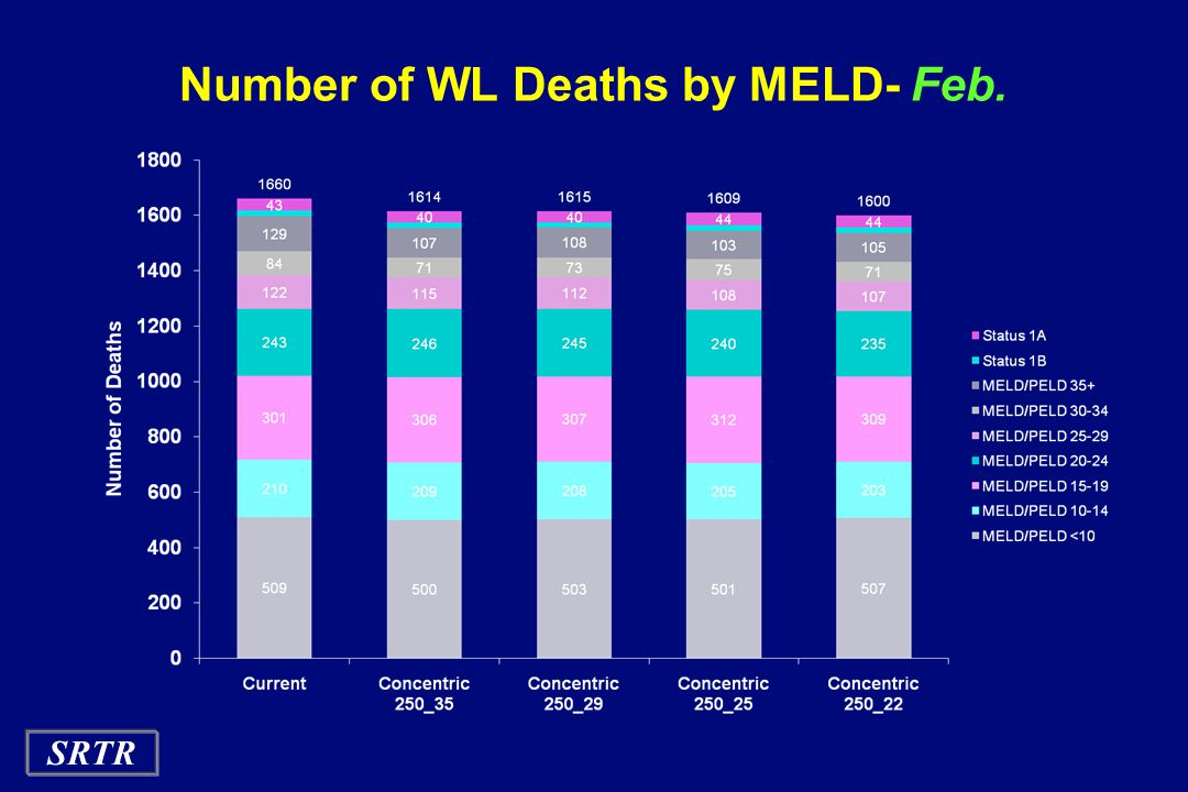 Number of WL Deaths by MELD- Feb.