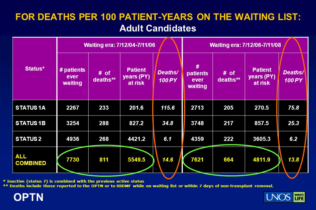 FOR DEATHS PER 100 PATIENT-YEARS ON THE WAITING LIST: Adult Candidates