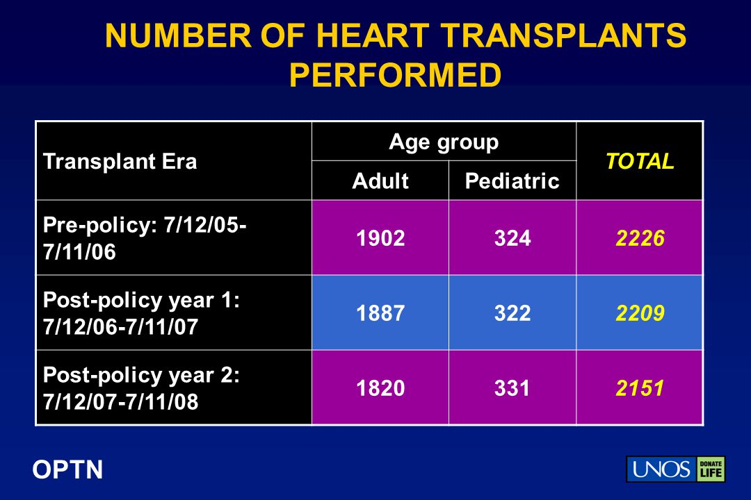 NUMBER OF HEART TRANSPLANTS PERFORMED