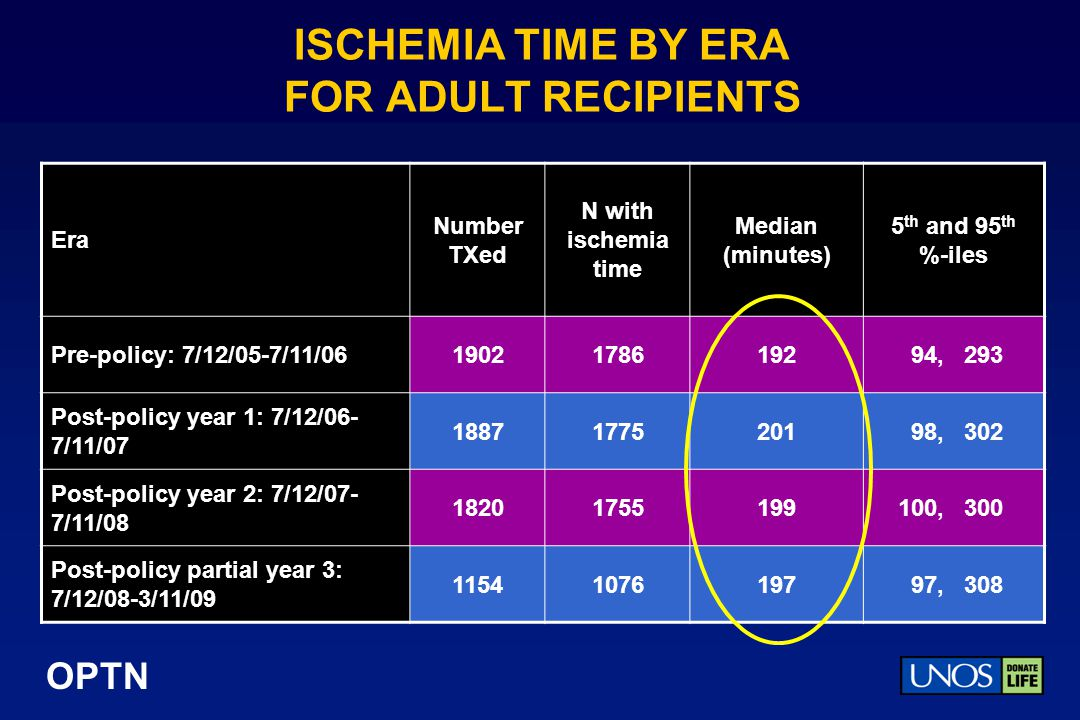 ISCHEMIA TIME BY ERA FOR ADULT RECIPIENTS