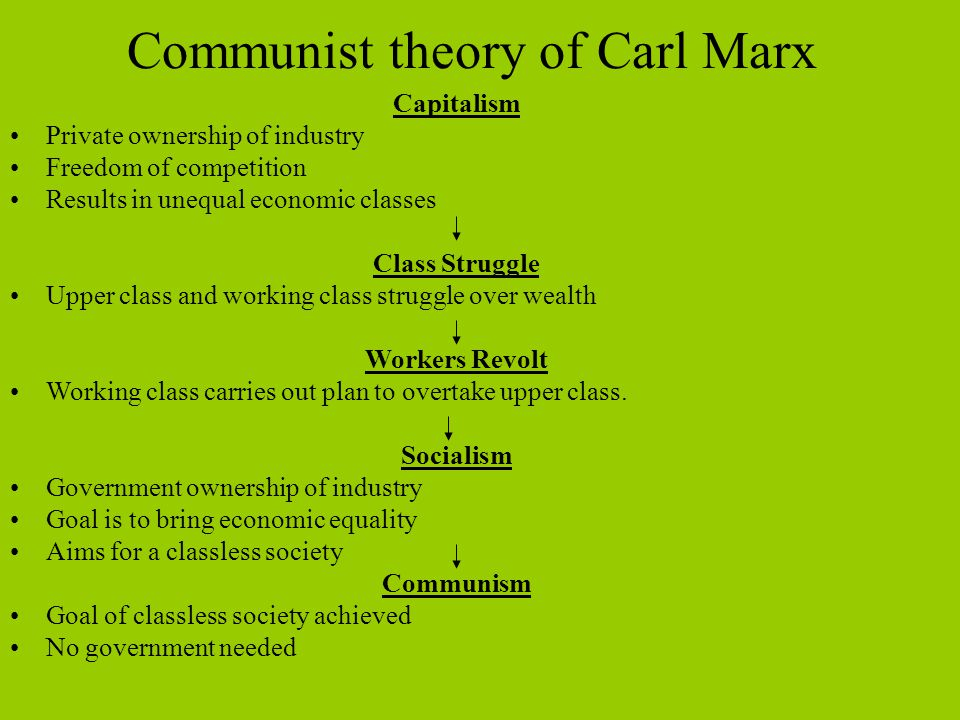 Communist theory of Carl Marx
