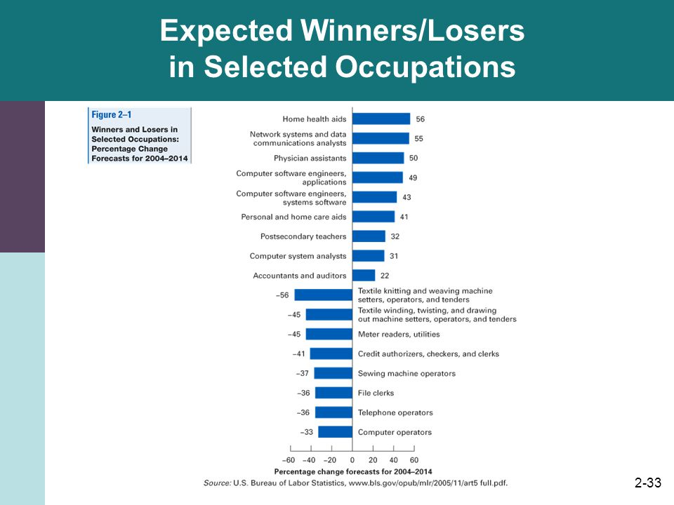 Expected Winners/Losers in Selected Occupations