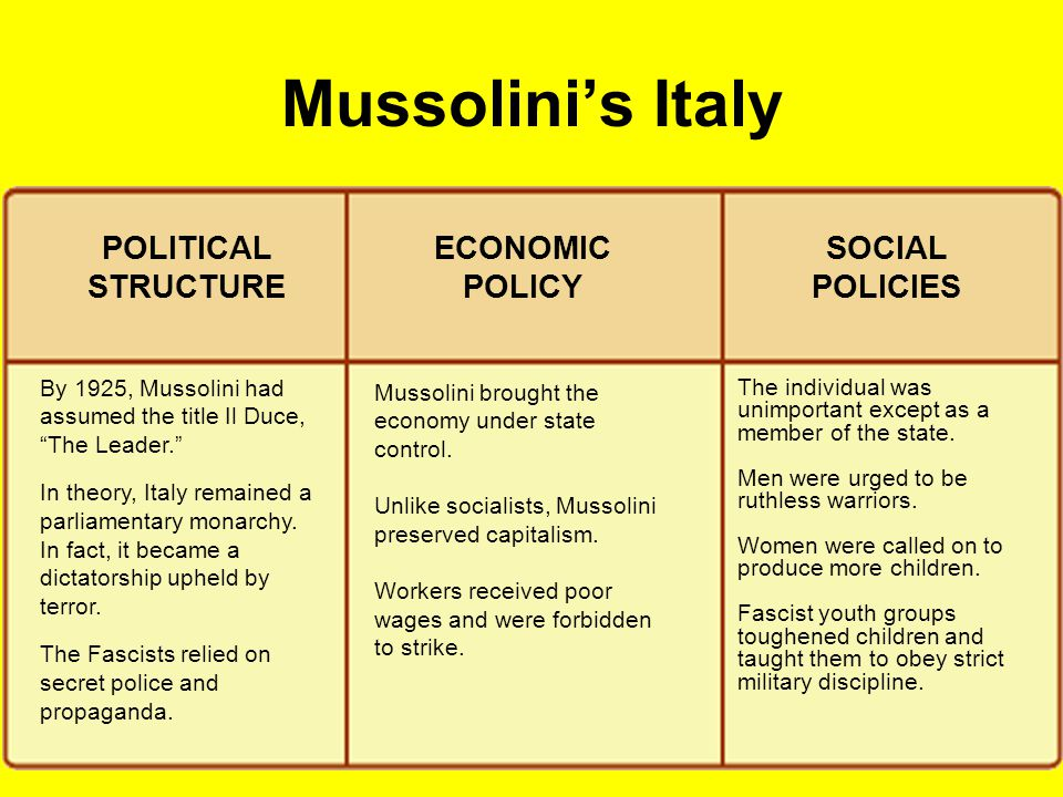 Mussolini's Italy POLITICAL STRUCTURE ECONOMIC POLICY SOCIAL POLICIES