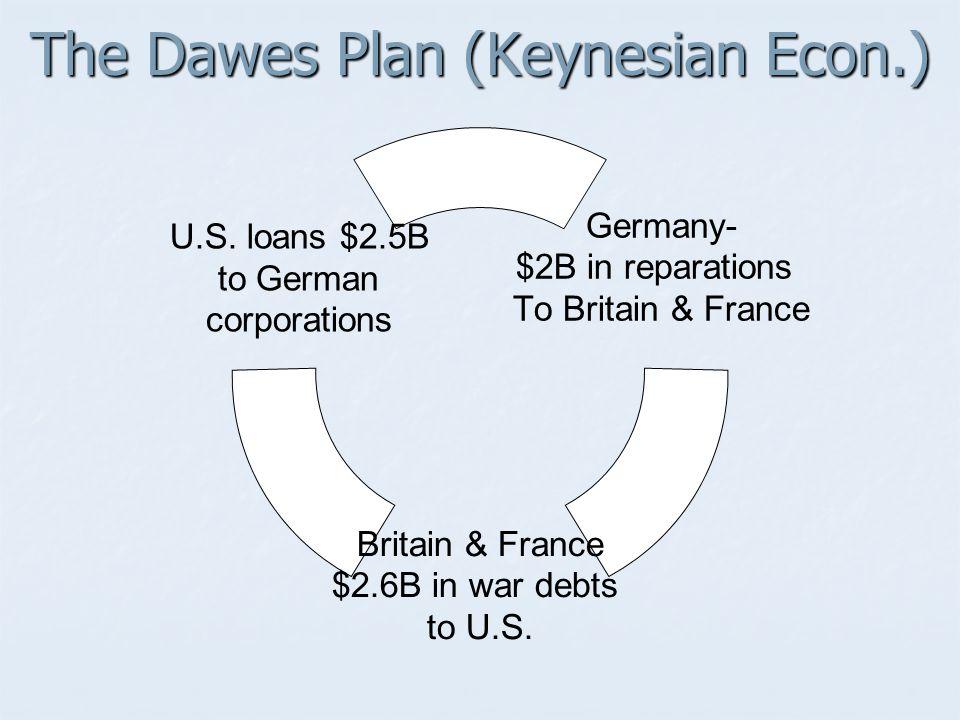 The Dawes Plan (Keynesian Econ.)