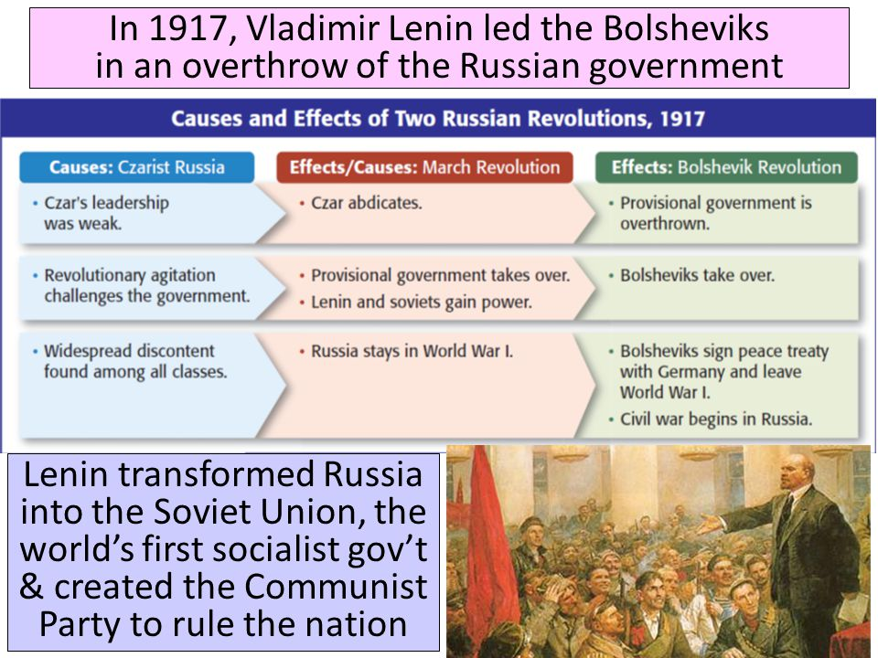Lenin and the Bolshevik revolution.