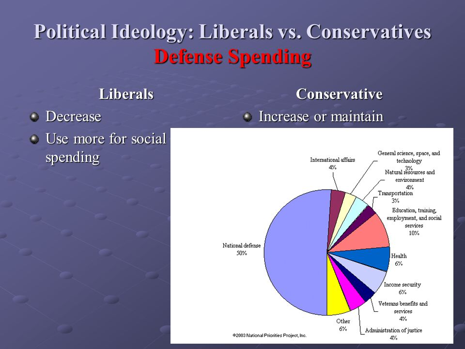 Political Ideology: Liberals vs. Conservatives Defense Spending