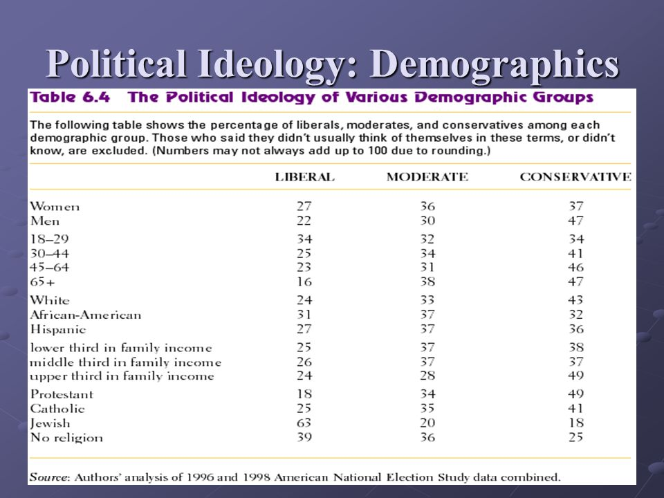 Political Ideology: Demographics