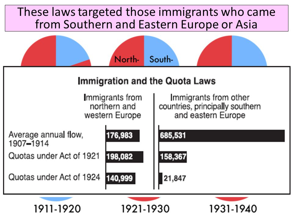 These laws targeted those immigrants who came from Southern and Eastern Europe or Asia